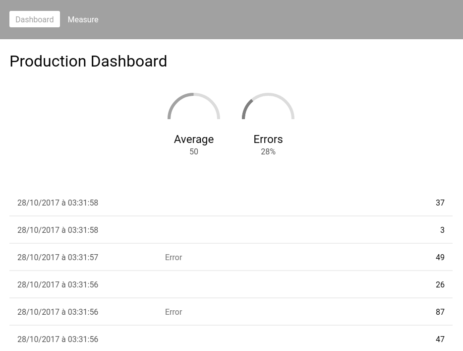 Building a real-time dashboard with Meteor and Vue js
