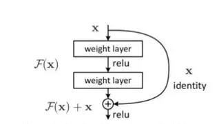 A basic building block of ResNet (Source: Quora)