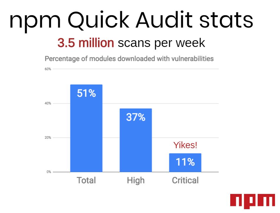 npm Quick audits
