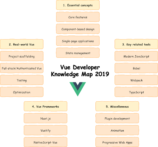 Vue Developer Knowledge Map